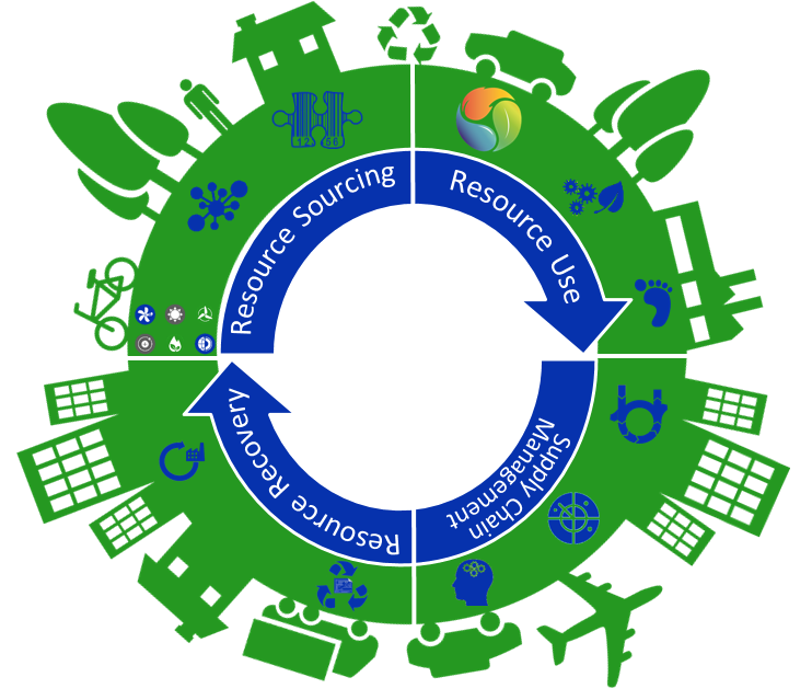Image result for The Circular Economy